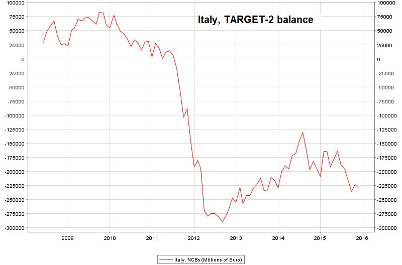 Italy-TARGET-balances